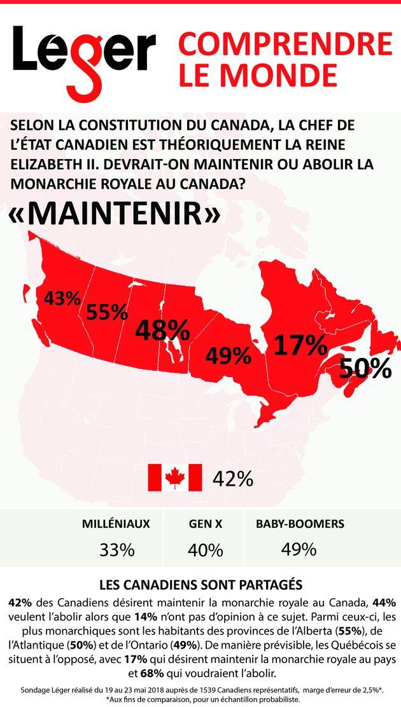 Abolition de la monarchie: le Québec fait toujours cavalier seul, selon un sondage