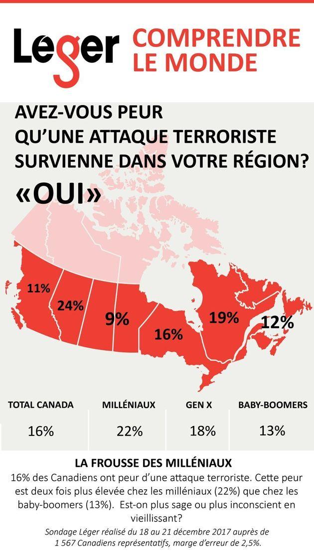 Sondage Léger: Un an après l'attentat de Québec, les Québécois craignent-ils une attaque