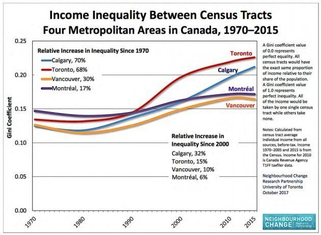 This chart shows inequality rising in all four of the largest metro areas in Canada since 1970, with Toronto experiencing the greatest increase in inequality.