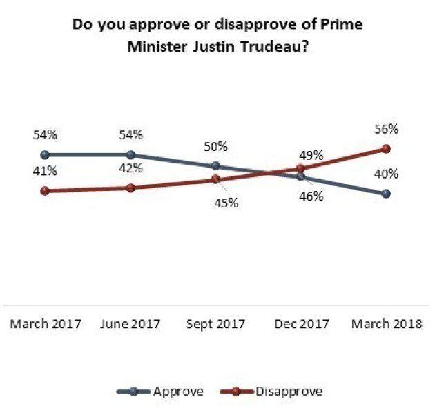 Le taux de désapprobation de Justin Trudeau dépasse 50% pour la première