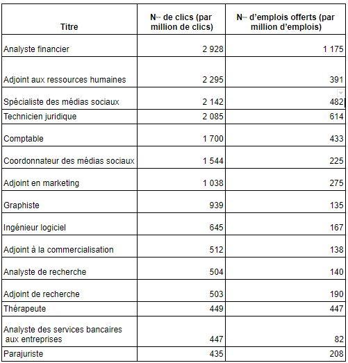 Voici les 15 emplois d'entrée les plus convoités par les jeunes, selon