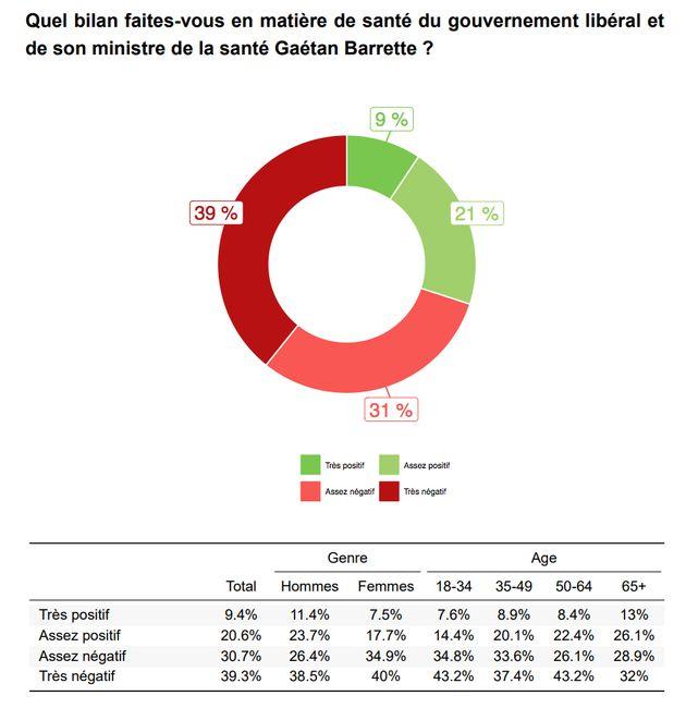 Gaétan Barrette n'a plus la cote auprès des Québécois, selon un sondage commandé par la