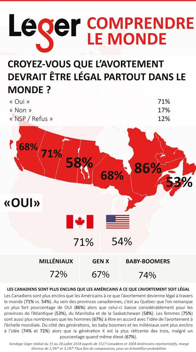 Sondage Léger: les Québécois beaucoup plus favorables à l'avortement que le reste des