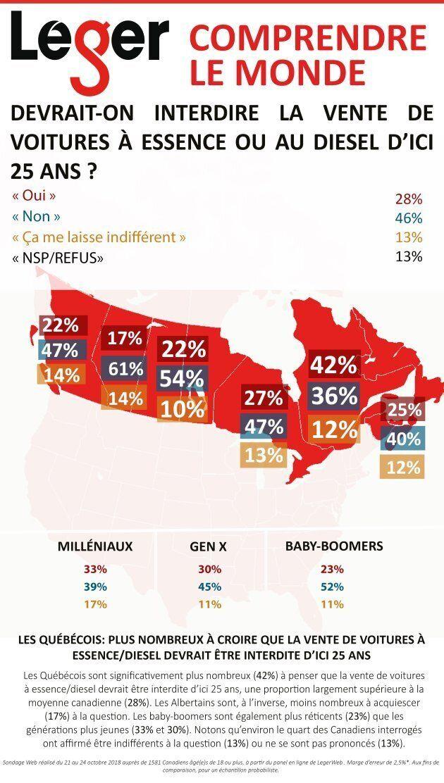 Les Québécois sont significativement plus nombreux (42%) à penser que la vente de voitures à essence/diesel...