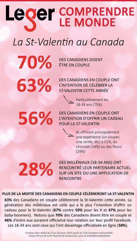 Sondage Léger: les Canadiens célébreront-ils la