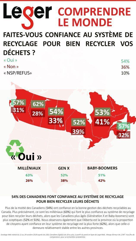 Comme cette carte l'indique, plus de la moitié des Canadiens (54%) ont confiance en la bonne gestion des déchets recyclables au Canada.