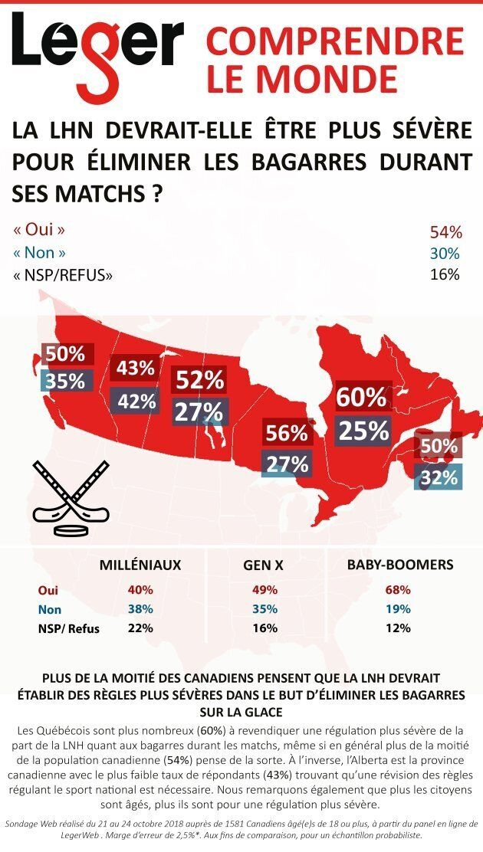 Plus de la moitié des Canadiens pensent que la LNH doit en faire plus pour éliminer les