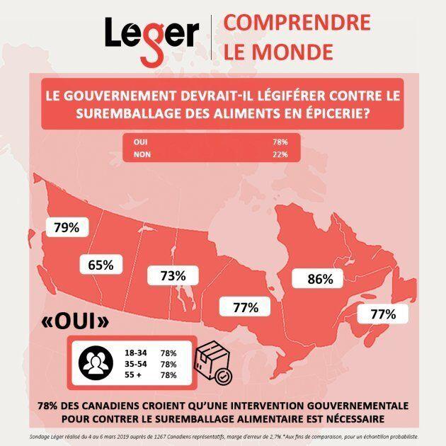 Sondage Léger: une forte majorité de Québécois en faveur d'une loi contre le