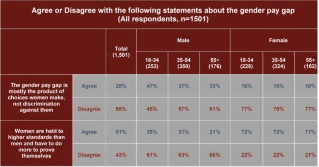 L'iniquité salariale est un réel problème au pays selon les femmes... mais pas tant selon les