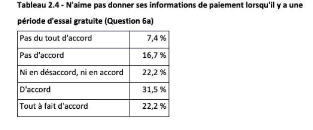 Plus de la moitié des Canadiens sondés n'aiment pas donner leurs informations de paiement au début de la période d'essai gratuite. Crédit: Option consommateurs