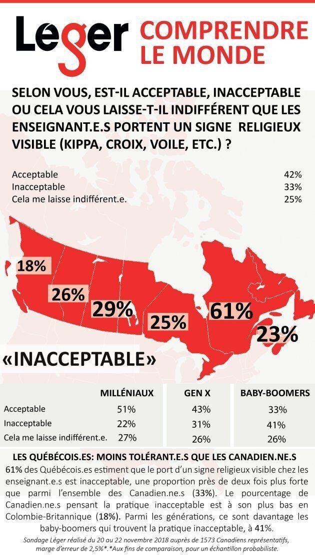 Sondage Léger: le port de signes religieux est «inacceptable» chez les enseignants, selon 61% des