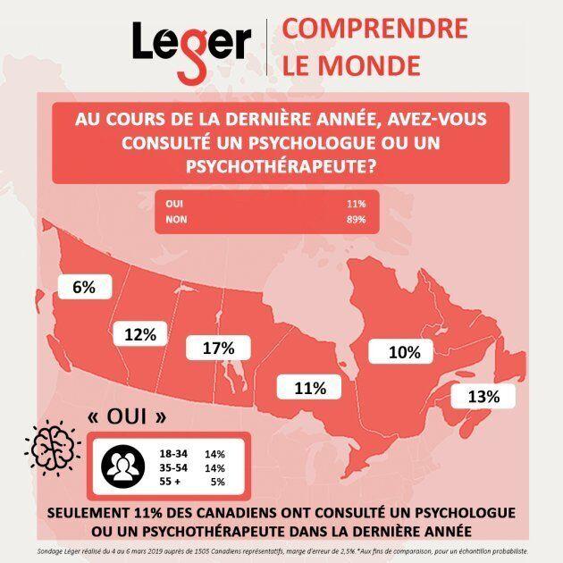 Seulement 11% des Canadiens ont consulté un psychologue au cours de la dernière années, selon un récent sondage Léger. Crédit: Léger