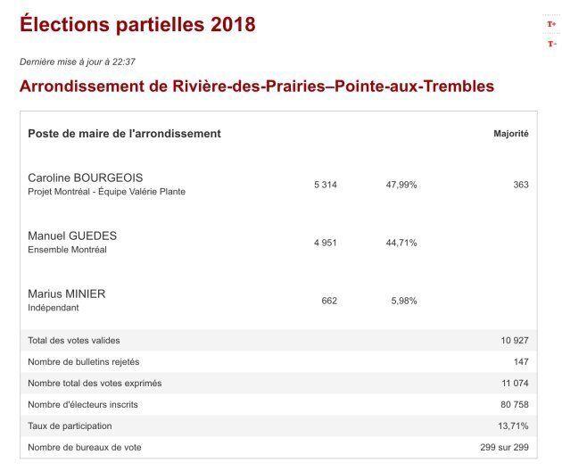 Résultats de l'élection partielle pour la mairie de