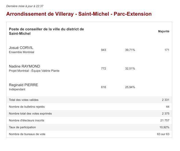Résultats de l'élection partielle dans le district Saint-Michel, à Montréal.
