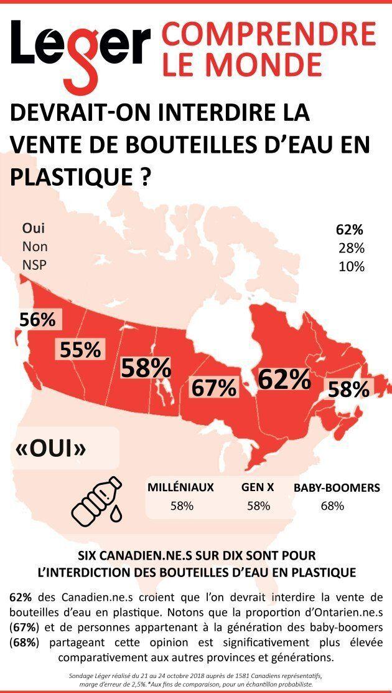 La majorité des Canadiens est en faveur de l'interdiction des bouteilles d'eau en