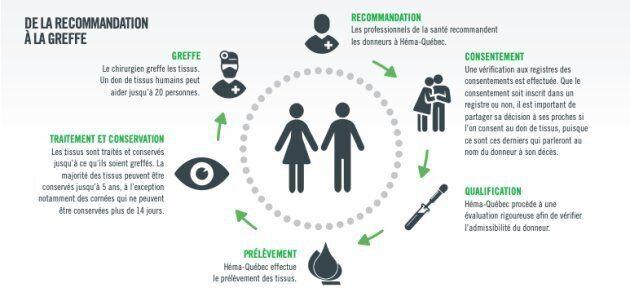 Le don de tissus: méconnu, mais aussi essentiel que le don