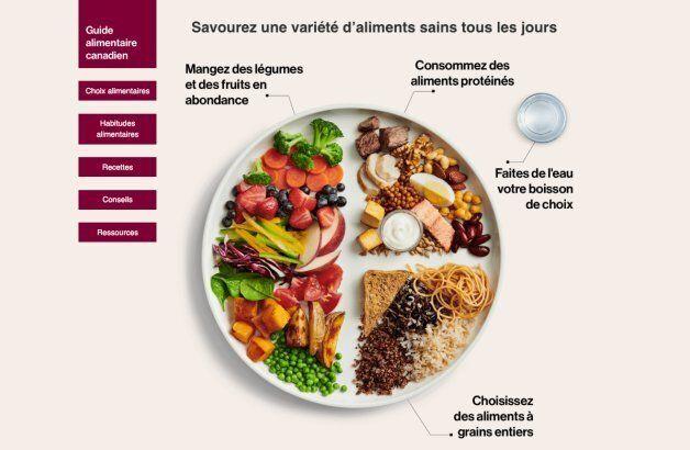 Le Guide alimentaire canadien a choisi une nouvelle approche qui s'éloigne des groupes alimentaires et des portions.