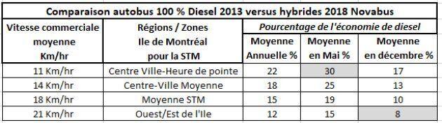 Selon les chiffres de la Société de transport de Montréal (STM), les autobus hybrides consomment moins...