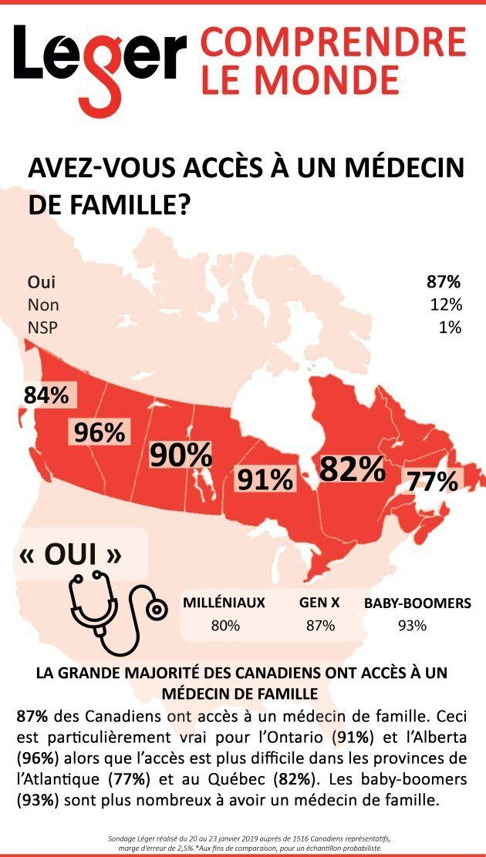 Selon un sondage Léger, 87% des Canadiens et 82% des Québécois ont accès à un médecin de famille.