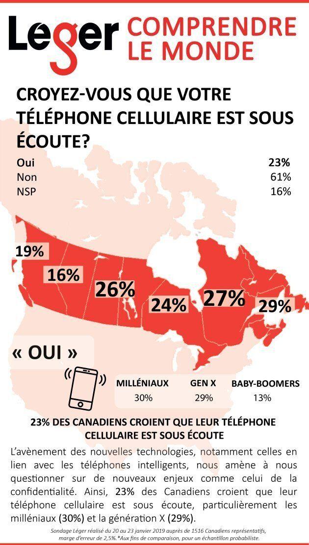 Sondage Léger: près du quart des Canadiens croient que leur téléphone est sous