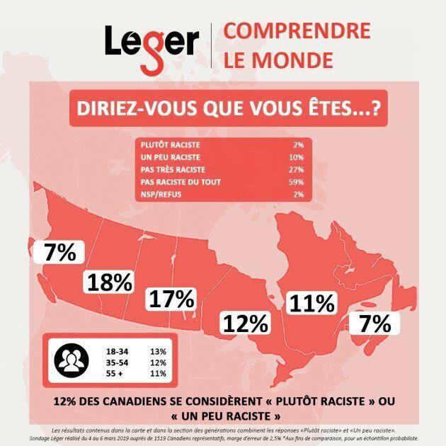 Au Canada, 12% des gens se considèrent un peu ou plutôt racistes, selon un sondage réalisé par