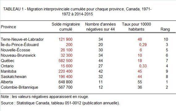 L'amateurisme de l'Institut Fraser dans l'étude des migrations interprovinciales au
