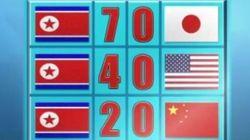 Un faux reportage montre le triomphe de la Corée du Nord au Mondial