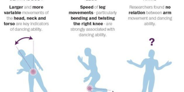 Apprendre à danser pour plaire aux filles: les pas de danse scientifiquement