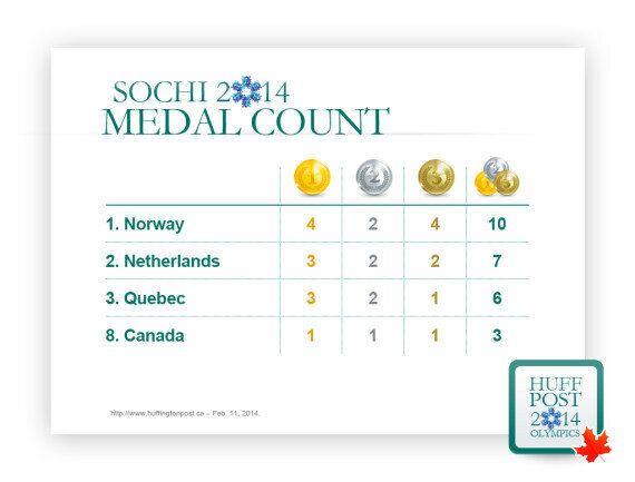 Voici le classement des médailles avec un Québec