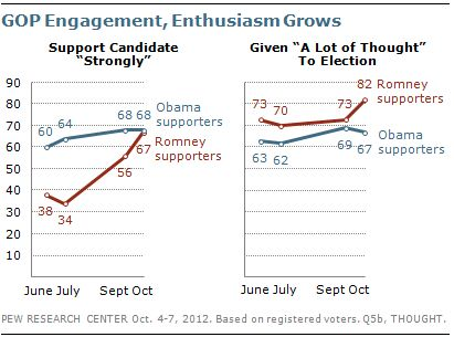 Mitt Romney dépasse Barack Obama dans les sondages