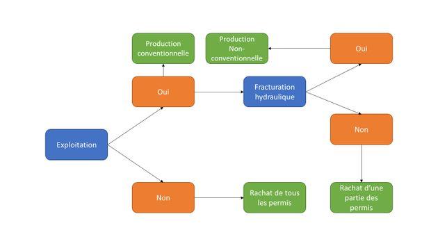Hydrocarbures québécois: quels scénarios