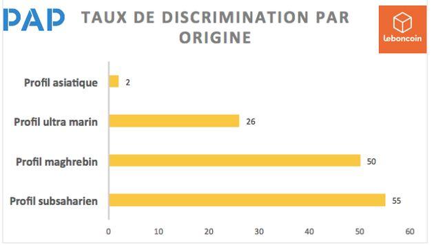 France: Une enquête de SOS Racisme dévoile les discriminations raciales au
