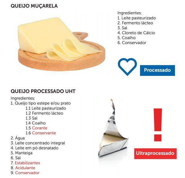 Diferença na composição entre queijo muçarela e
