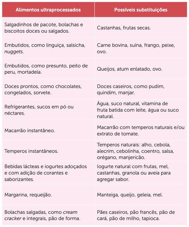 Como identificar alimentos ultraprocessados que são 'falsos