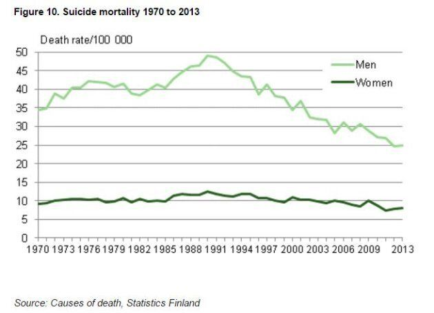 A long term view of suicide rates in Finland shows the rate for men peak in 1990 before steadily declining, while for women suicide rates have remained fairly consistent.