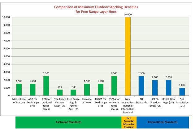 The new Australian guidelines around hen density fall well short of international standards, the Humane...