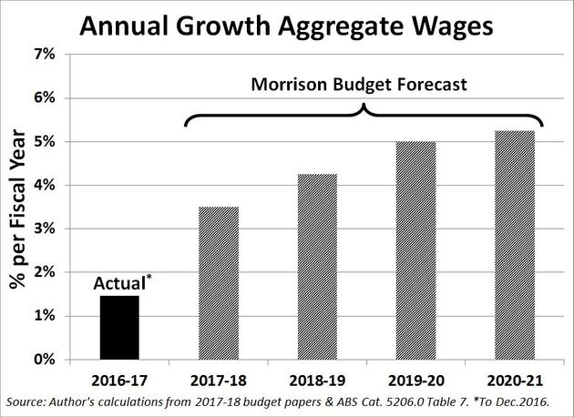 The Glaring Reason Why Morrison's Hopeful Deficit Targets Will Never Be