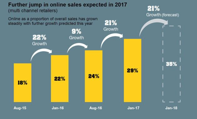 Online sales will make up more than one third of all Australian sales in