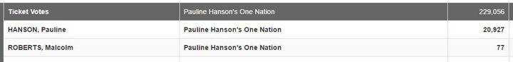 77 votes for Malcolm Roberts, plus leftover quota, plus preferences, equals senator