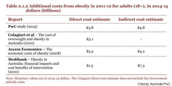 This Is What Obesity Is Costing