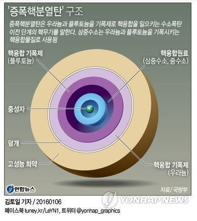 South Korea's Official Line About North Korea: 'Boosted Fission Weapon More Likely Than Hydrogen