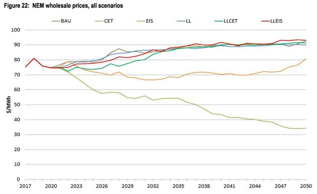 National Electricity Market (NEM) wholesale prices, all