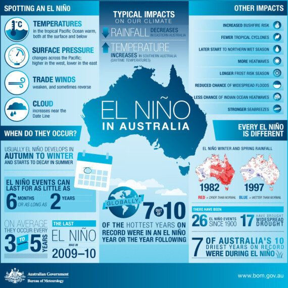 2015 El Nino Set To Go Off The