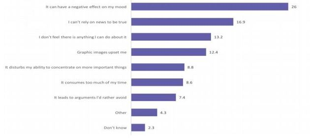 The key reasons given for avoiding the news were related to the negative impact news can have on mood;...