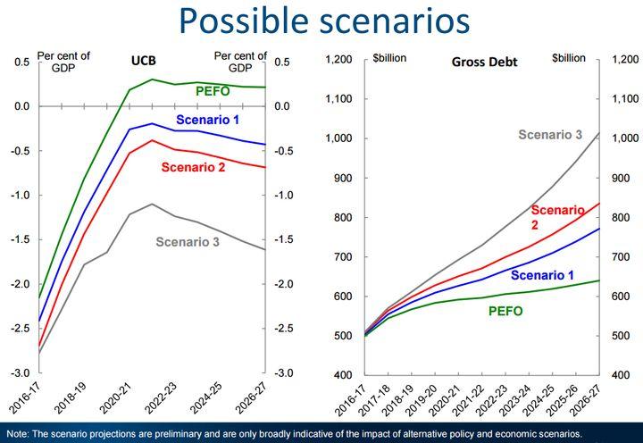 Possible scenarios for easing Australia's debt