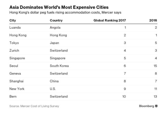 Revealed: The World's Most Expensive