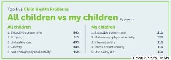 Excessive Screen Time And Obesity Rated As Top Child Health Concerns Of Aussie