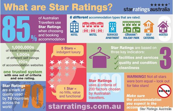 Star Ratings Australia On What A 5-Star Hotel Actually Means And How They're