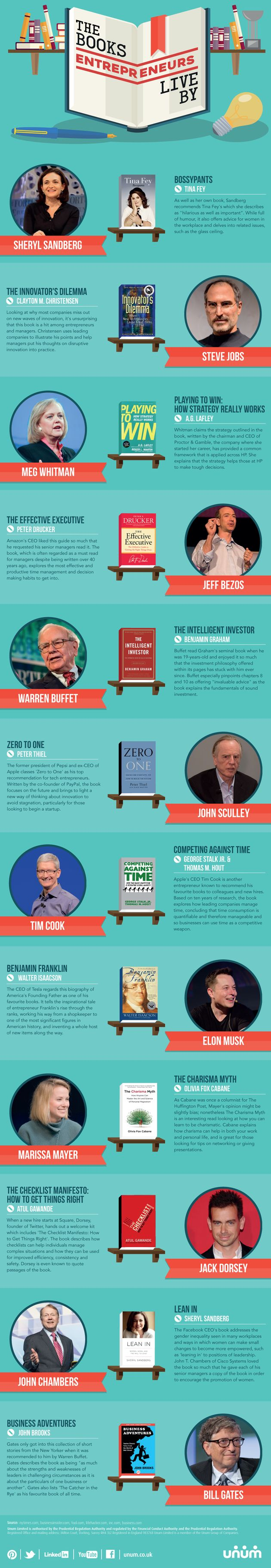 The Books Entrepreneurs Attribute To The Rise Of Their