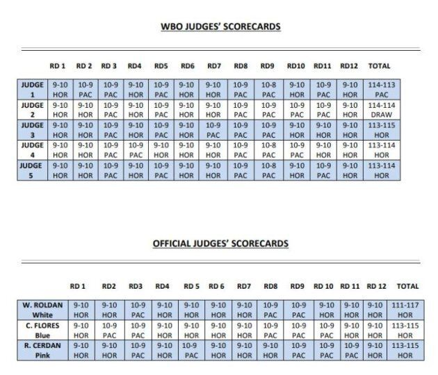The scores from the WBO review (above) and the scores from the official judges on the night of the fight